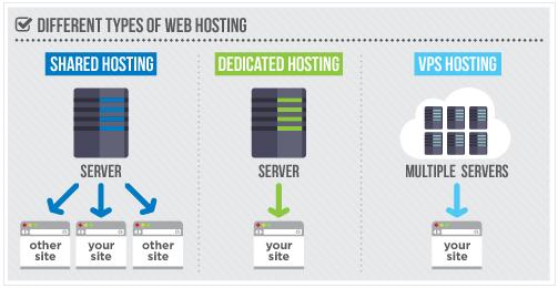 Types of Dedicated Servers
